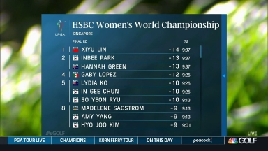 Highlights: Lin leads after Rd. 3 at HSBC